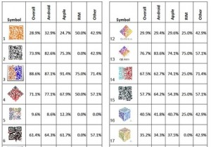 QR code scan success study results